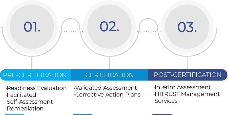 HITRUST Certification Overview