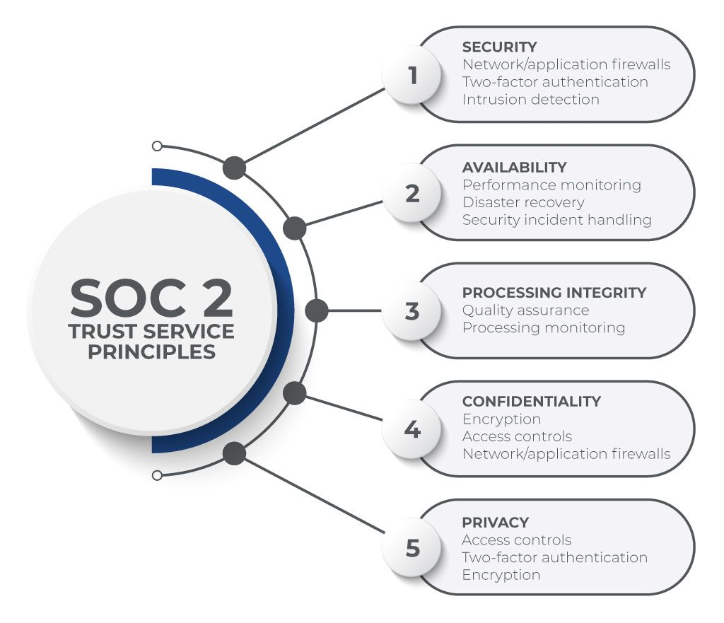 SOC 2 Trust Service Principles include Security, Availability, Processing Integrity, Confidentiality and Privacy